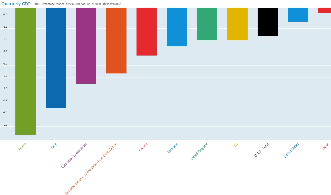 Экономический спад в развитых странах достиг максимума с 2009 года