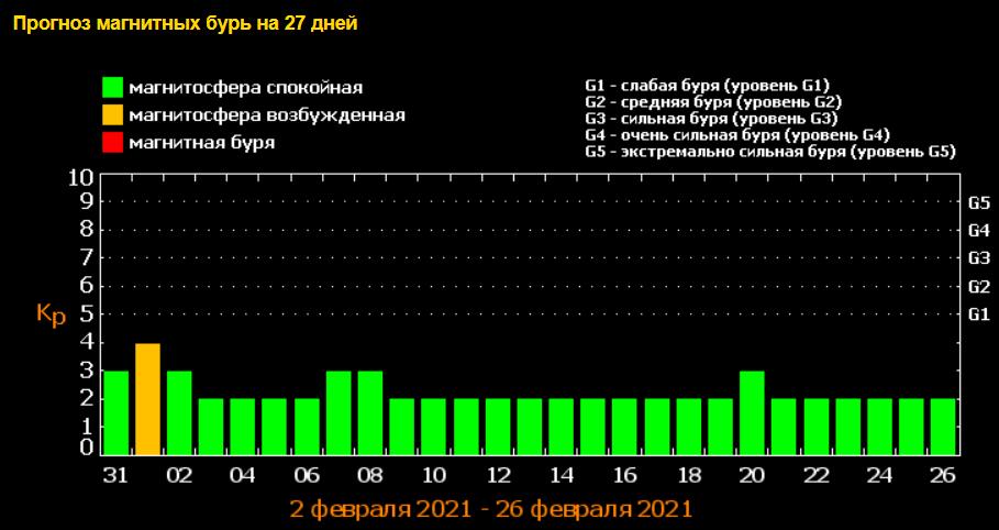 Календарь магнитных бурь на февраль: когда ждать удара