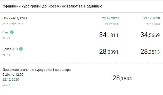 НБУ на 23 грудня підняв офіційний курс долара ще на 20 копійок
