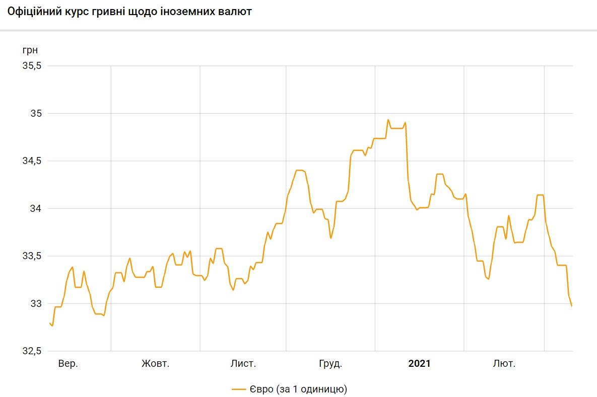 Курс евро упал ниже 33 гривен впервые с сентября прошлого года