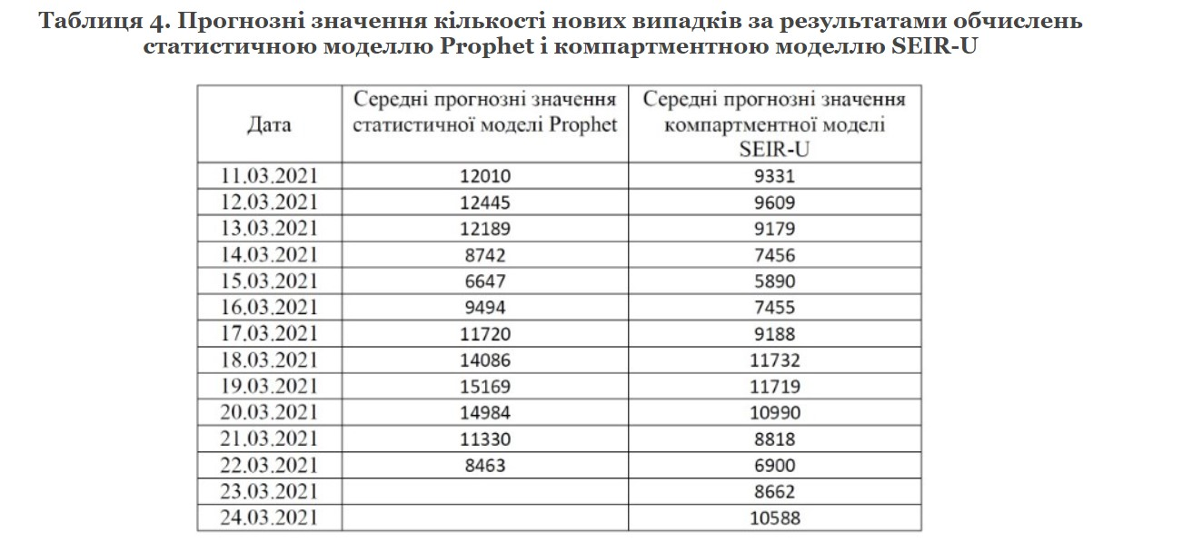 НАН: Найближчим часом кількість нових випадків COVID в Україні досягне 10 тисяч на день