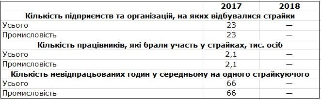 Держстат порахував кількість страйків в Україні