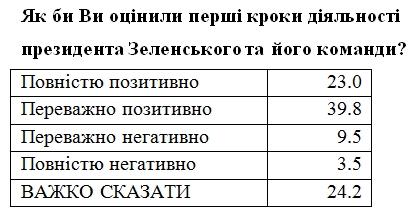 Українці оцінили перші 100 днів президентства Зеленського