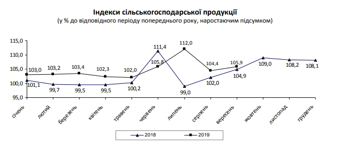 Рост в аграрном секторе Украины ускорился