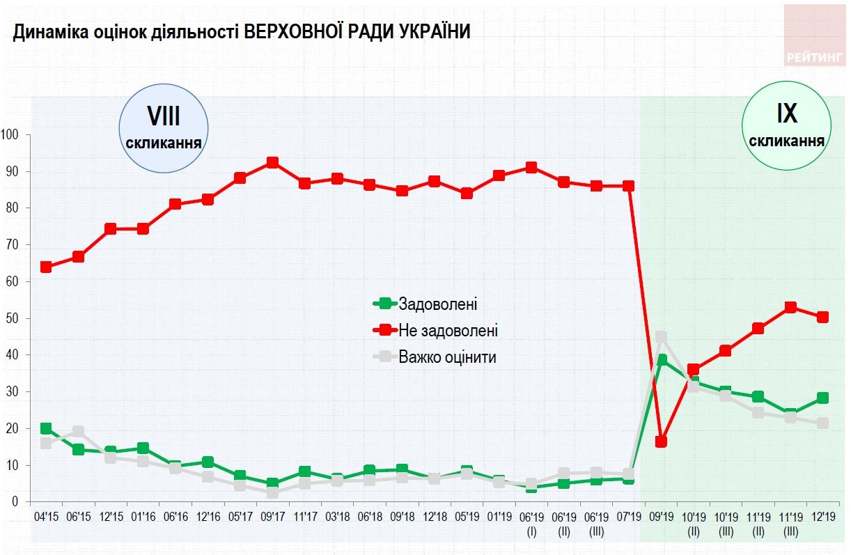 Рейтинг Зеленского снова пошел вверх