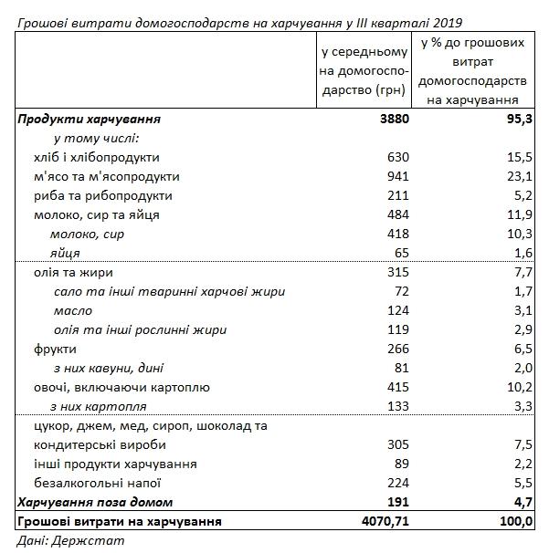 Українці назвали частку витрат на різні продукти харчування