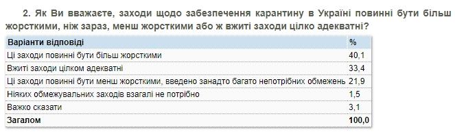 Жесткие меры карантина поддерживают 75% украинцев