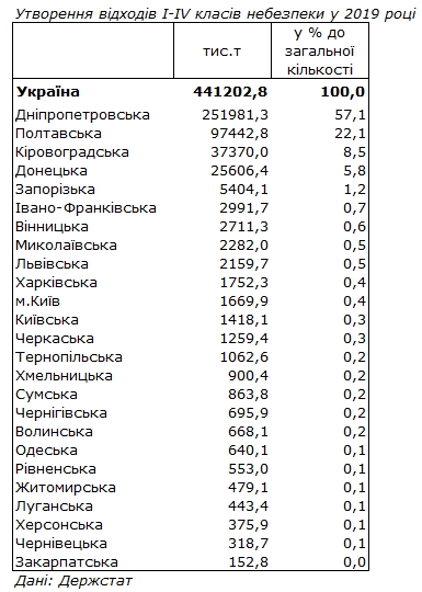 Держстат оприлюднив рейтинг областей за кількістю відходів