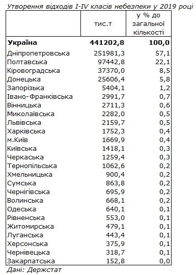 Госстат обнародовал рейтинг областей по количеству отходов