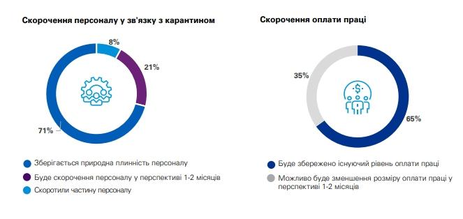 Половина українських компаній знизили зарплати під час карантину