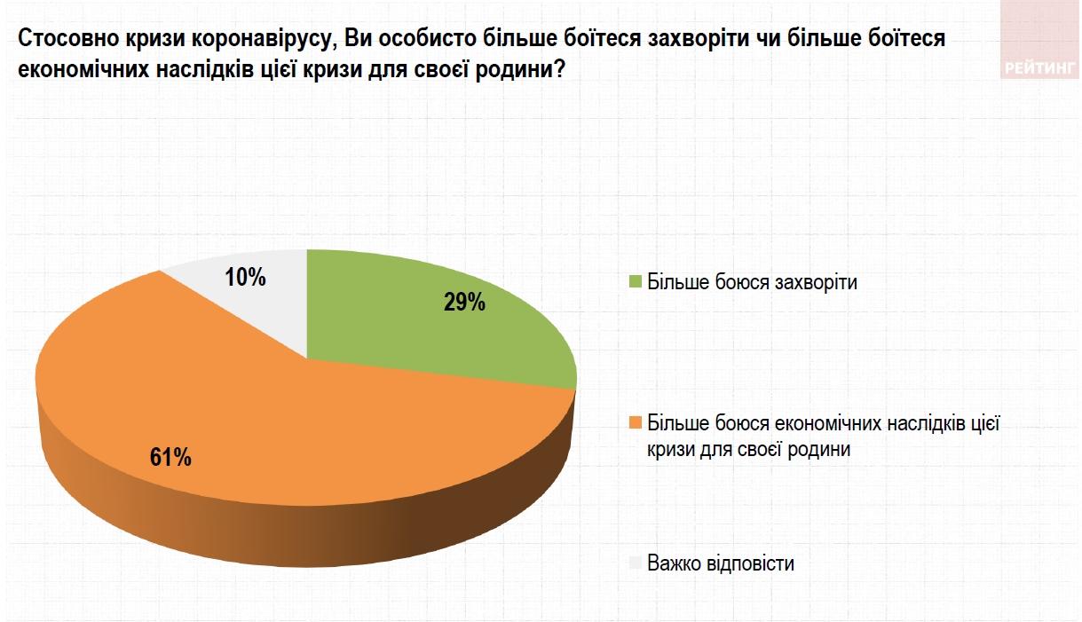 Украинцы боятся кризиса почти в два раза больше, чем коронавируса