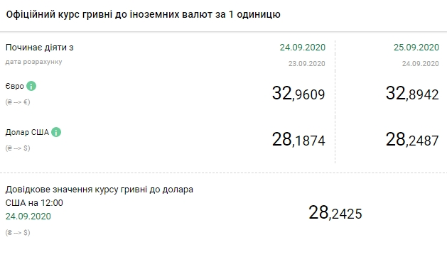 Офіційний курс долара на 25 вересня оновив максимум з початку року