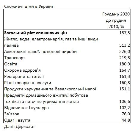 Тарифы на коммуналку: как изменилась стоимость за последние 10 лет