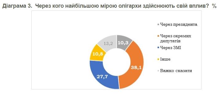 Українці оцінили роль олігархів в політиці