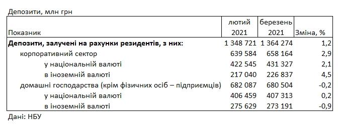 Банки знизили ставки для населення: під який відсоток можна розмістити депозит