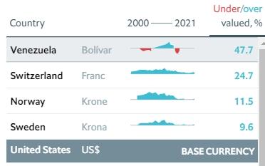 Индекс Биг-Мака: доллар в Украине должен стоить 11,5 гривен