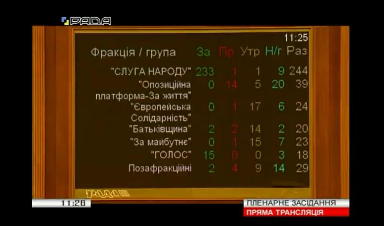 Рада одобрила закон Зеленского об обличителях коррупции
