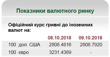 НБУ на 9 октября установил курс гривны на уровне 28,08 грн/доллар