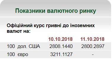 НБУ на 11 октября установил курс гривны на уровне 28 грн/доллар