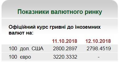 НБУ на 11 октября установил курс гривны на уровне 27,98 грн/доллар