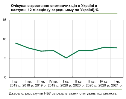 Что будет с ценами в Украине в течение года: прогноз бизнеса
