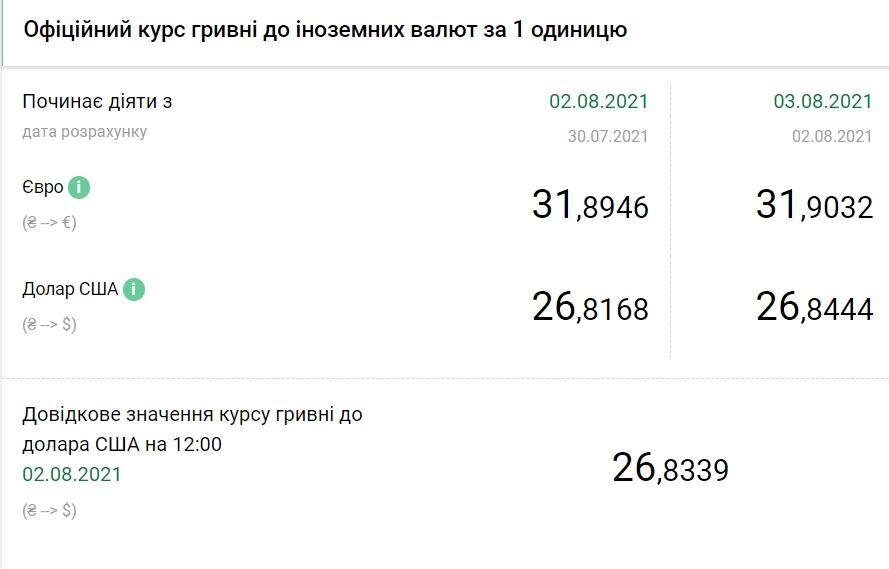 НБУ підвищив офіційний курс євро на 3 серпня