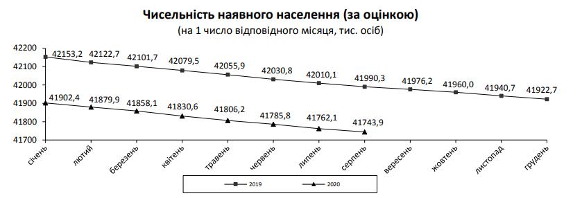 Вплив карантину: в Україні опублікували несподівану статистику смертності