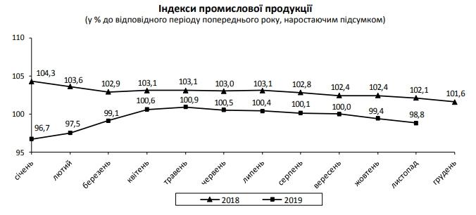 Падение промпроизводства в Украине ускорилось до 7,5%