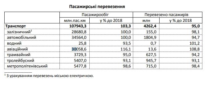 Українці в минулому році стали більше літати і менше їздити на потягах