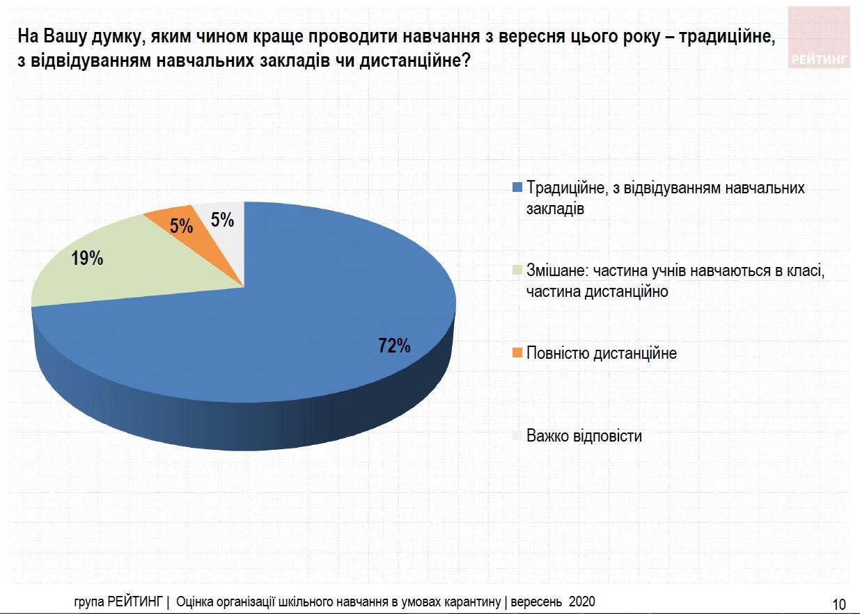 Дистанционное обучение в школах поддерживают 5% украинцев