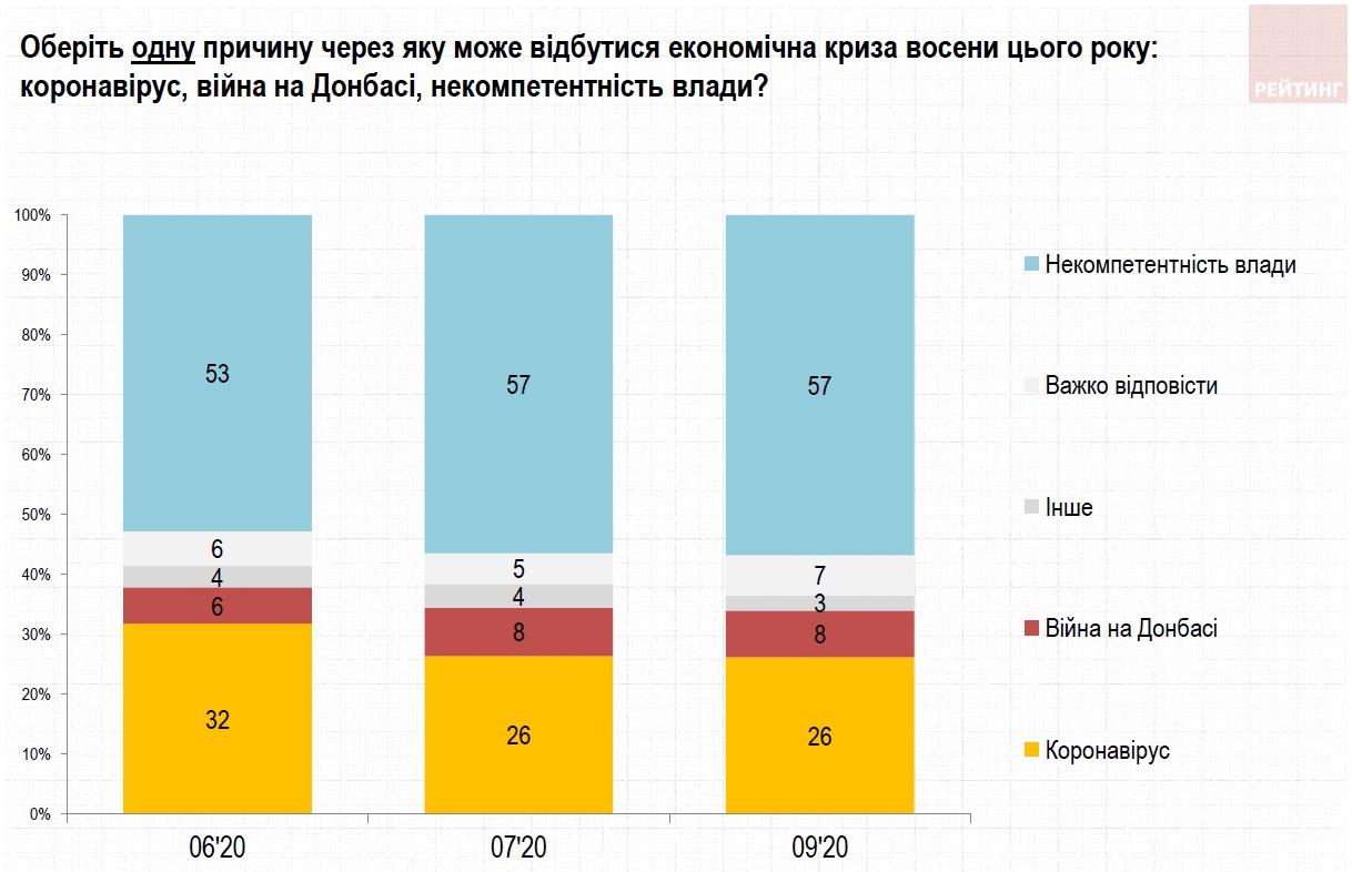 Українці бояться кризи майже в два рази більше, ніж коронавірусу