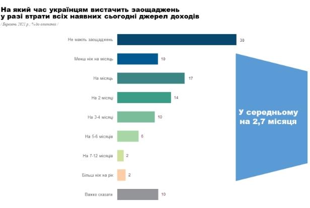 Треть украинцев не имеют сбережений, остальным хватит на три месяца
