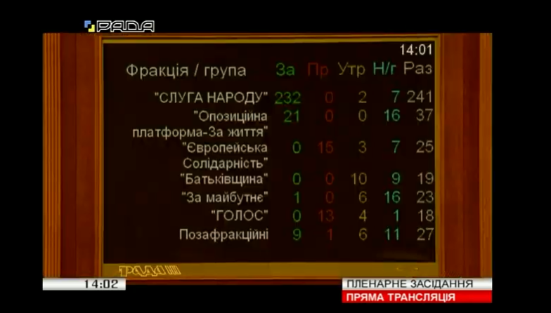 Рада одобрила закон Зеленского о ГБР за основу