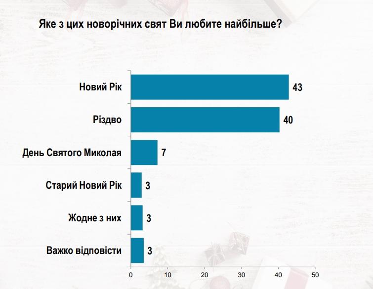 Украинцы назвали любимые новогодние праздники