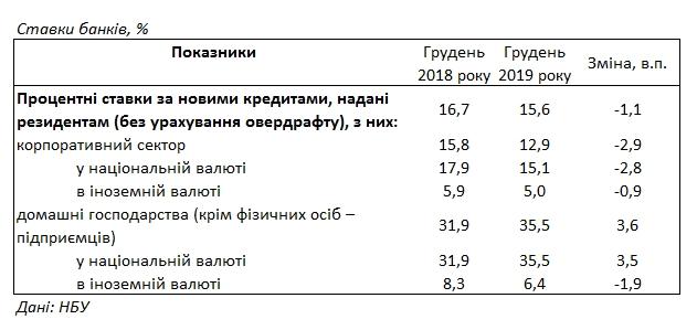 Банки в 2019 році підняли кредитні ставки для населення вище 35%