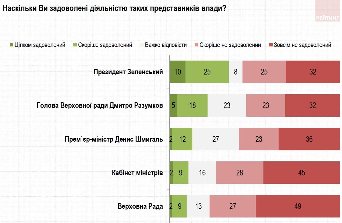 Три четверти украинцев недовольны работой Кабмина и Рады