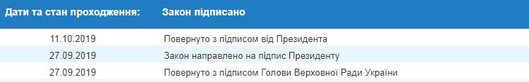 Зеленский подписал закон для улучшения инвестклимата в Украине