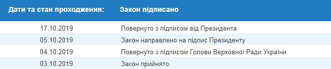 Зеленський схвалив закон про штрафи за відмову в пільговому проїзді для УБД