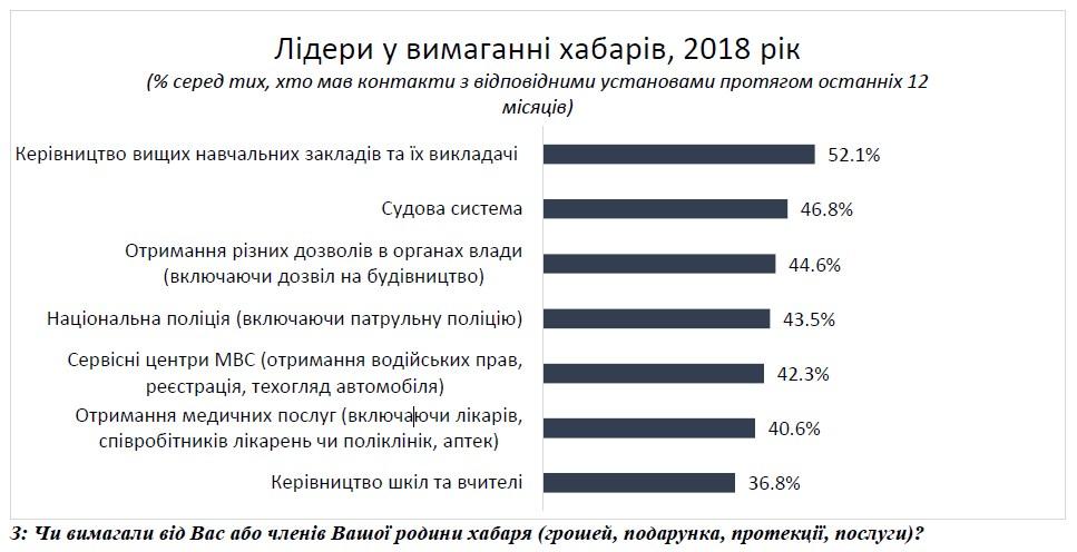 Украинцы назвали лидеров в вымогательстве взяток