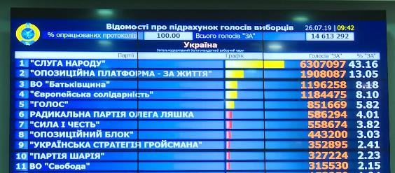 Результаты выборов в Раду: ЦИК обработал все протоколы