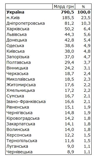 Четверть всех зарплат в Украине выплачивают в Киеве