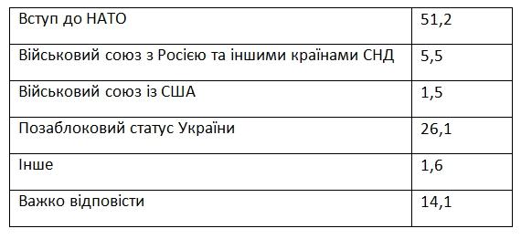 Украинцы назвали лучший вариант обеспечения безопасности страны