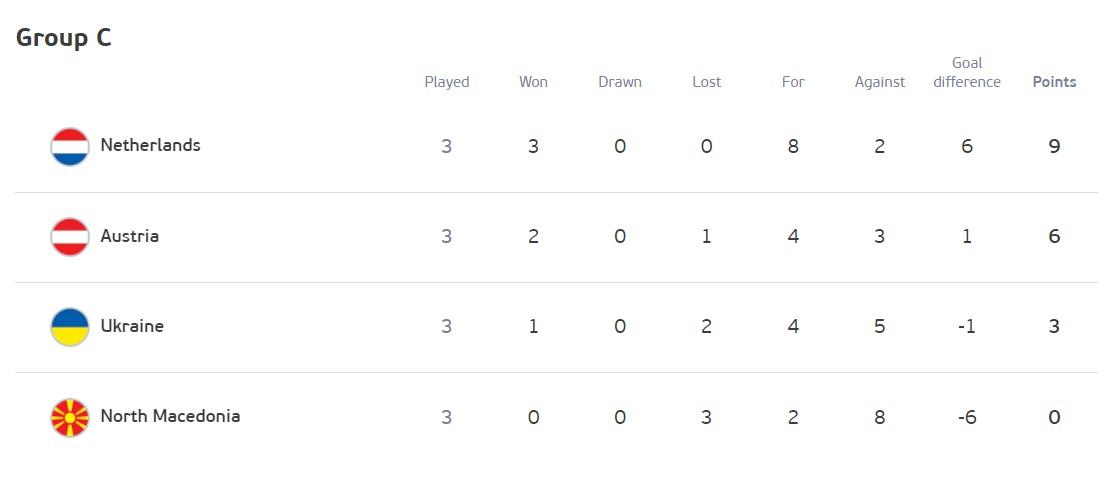 Украина заняла третье место в группе C. Что нам нужно для выхода в 1/8 финала Евро-2020
