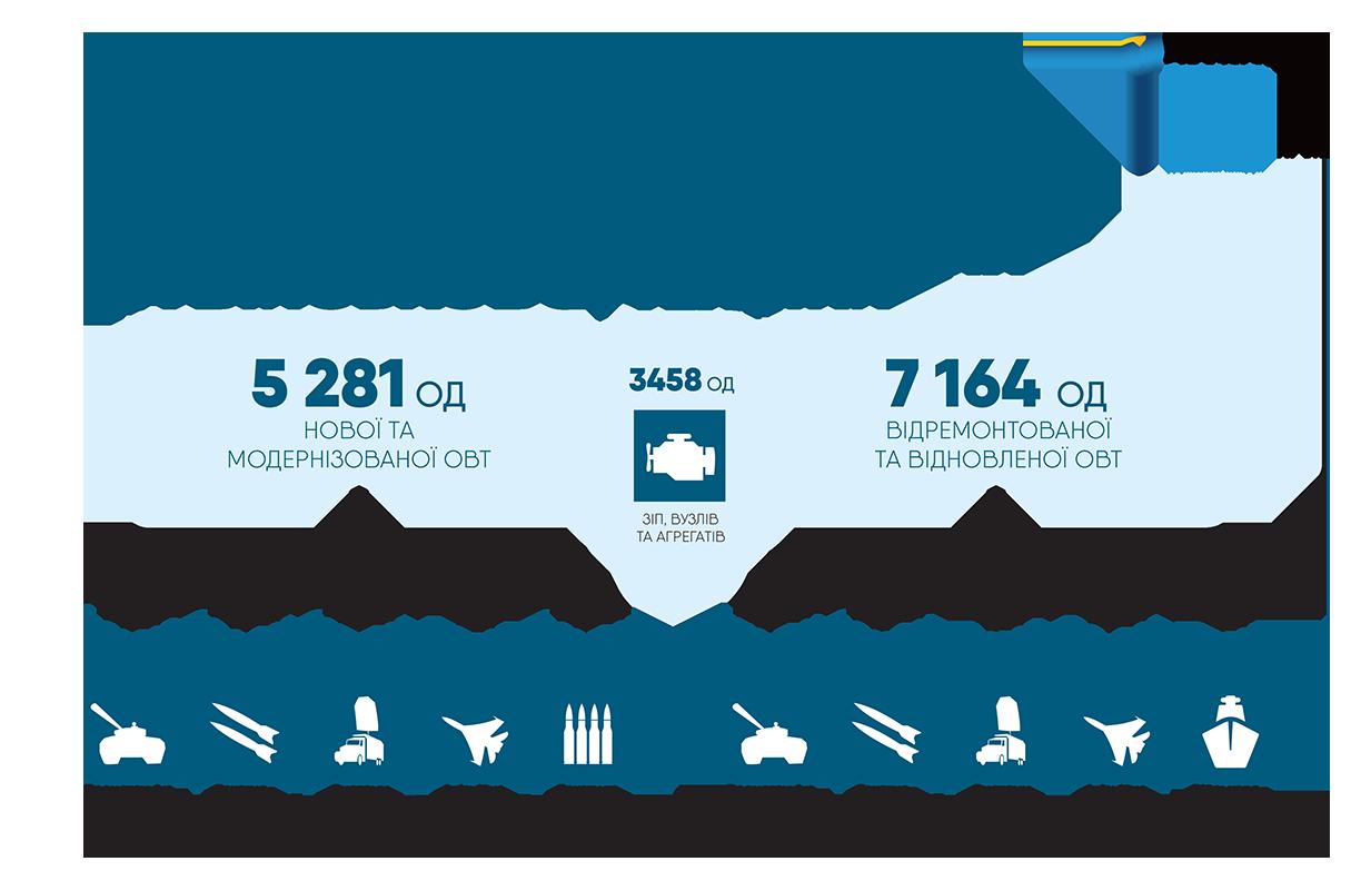 «Укроборонпром» передав ЗСУ 15 903 одиниці озброєння та військової техніки