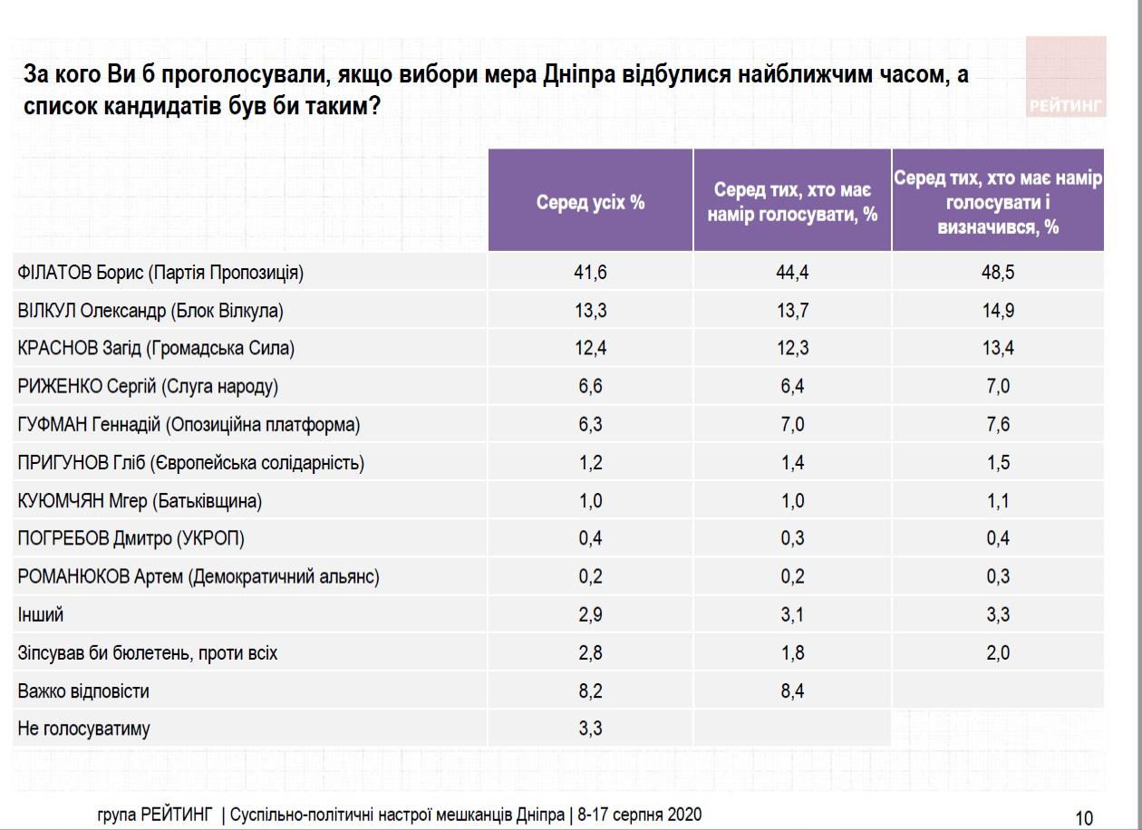 """Філатов перемагає у першому турі виборів в Дніпрі, - """"Рейтинг"""""""