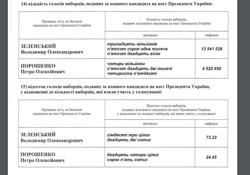 Голос України оприлюднив результати виборів