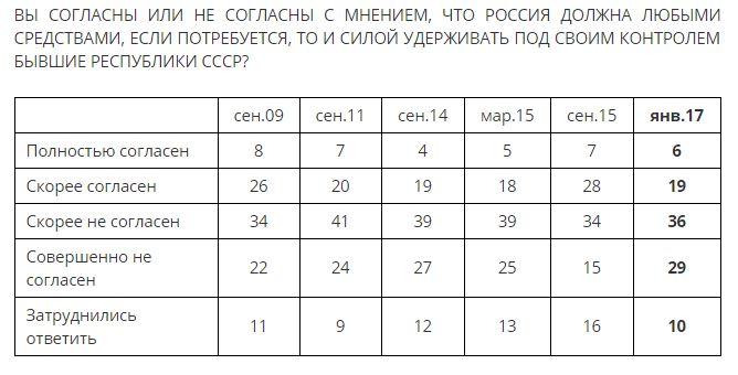 Опрос: отношение граждан России кСША иЕС резко улучшилось сноября