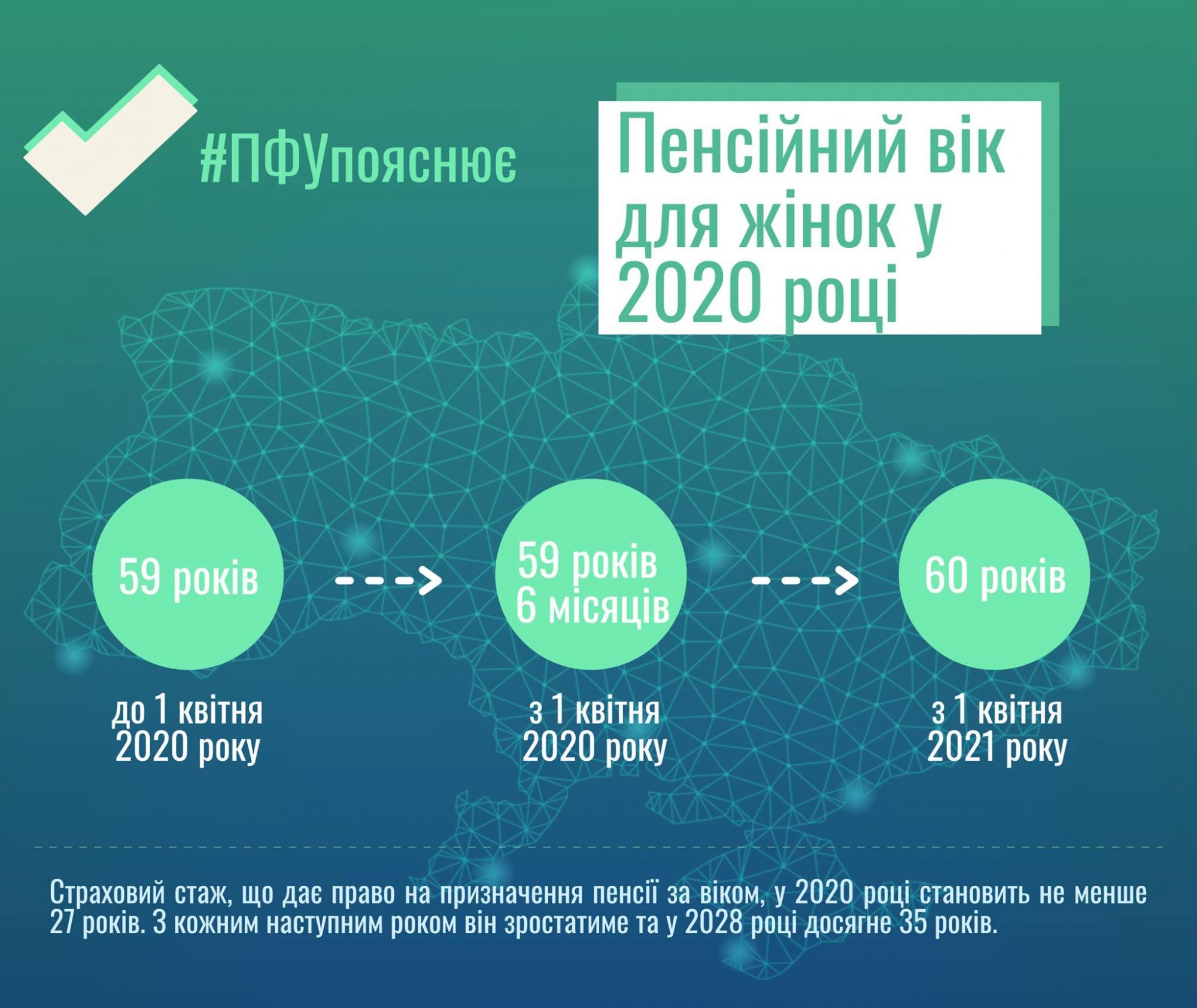 В Україні з квітня зросте пенсійний вік для жінок