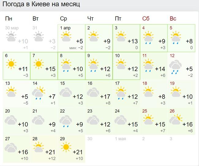 Синоптики різко змінили прогноз погоди на квітень