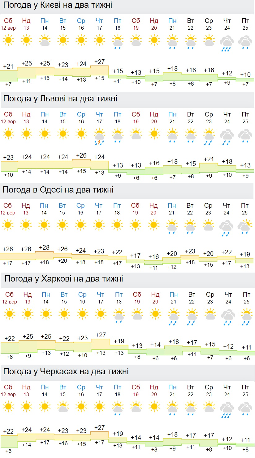 В Украину вернутся проливные дожди: синоптики назвали дату